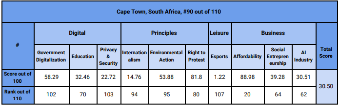 Cape Town's ranking