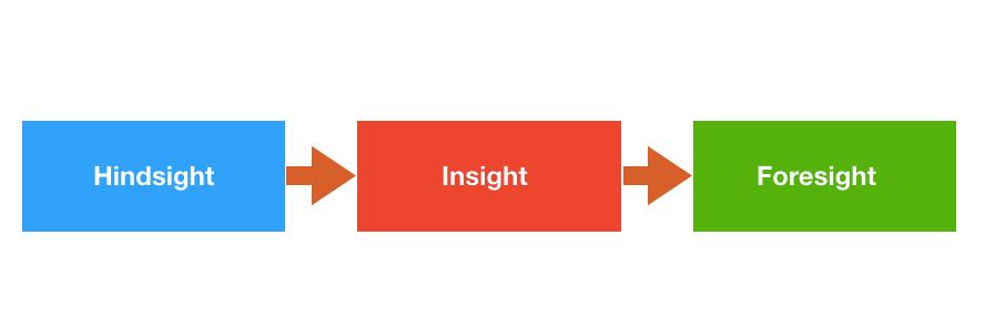 Hindsight | Insight | Foresight