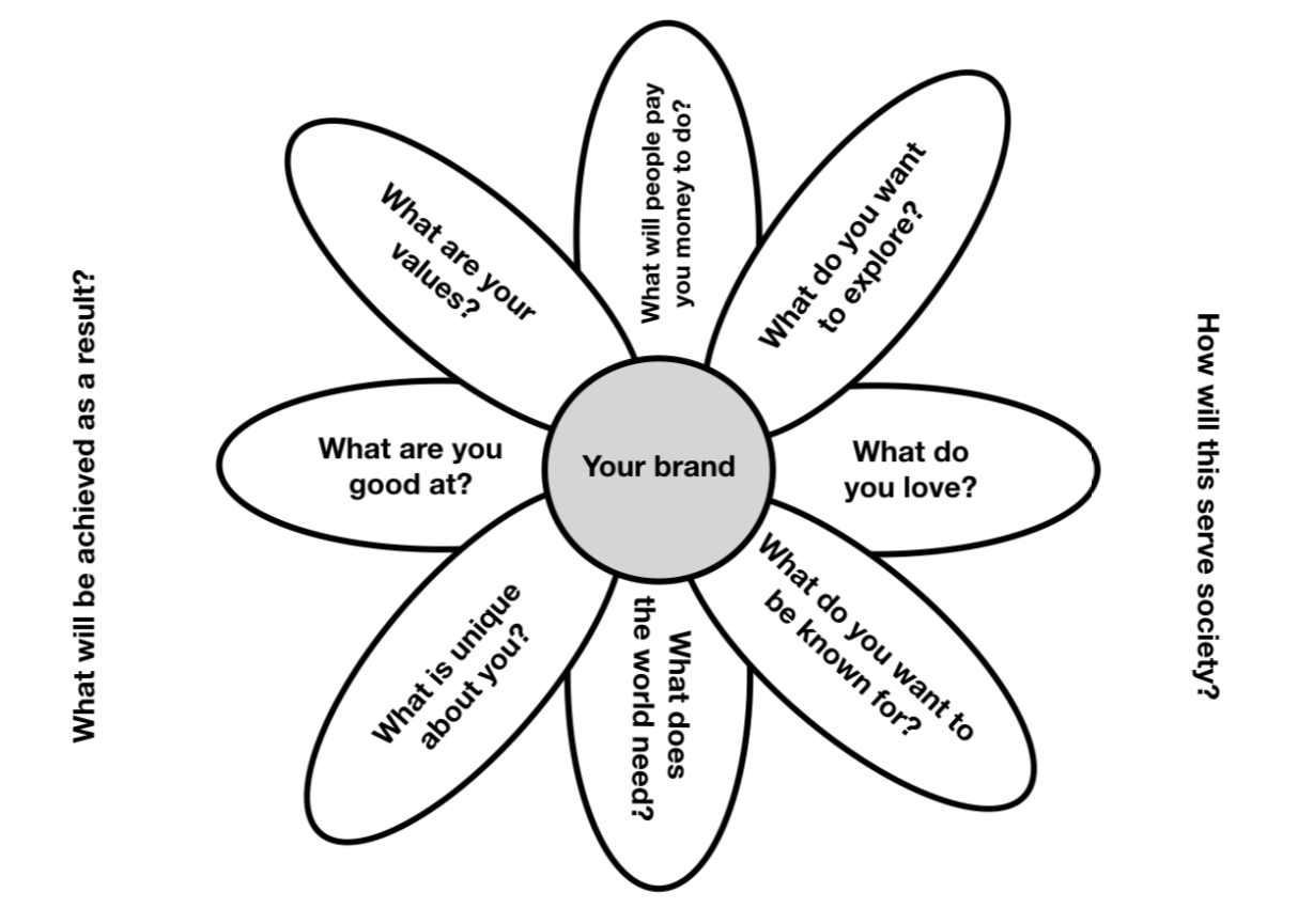 Our personal brand framework