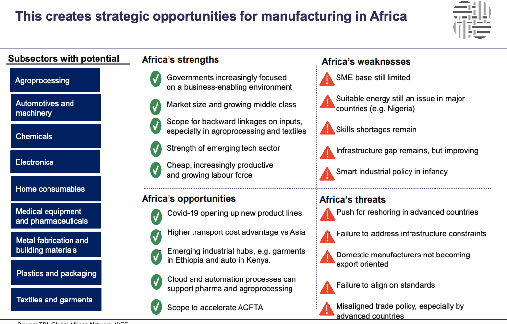 Sectors that offer the most opportunity to African manufacturers