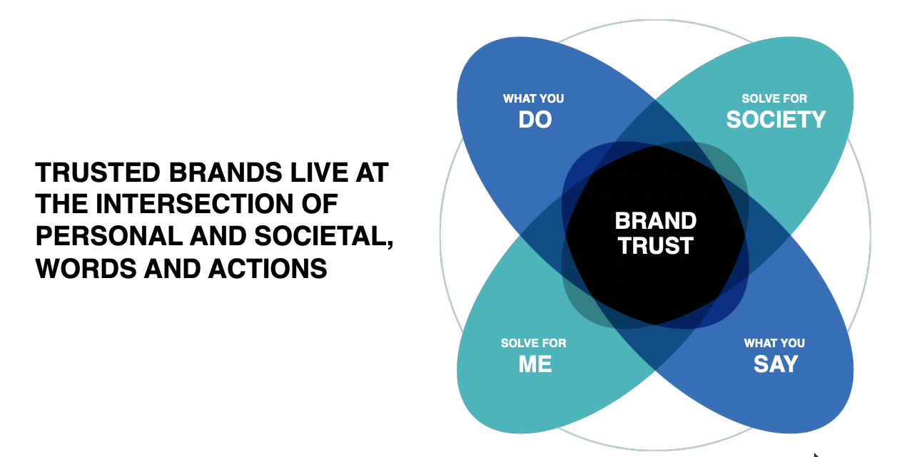 This is how consumers will choose brands in the future