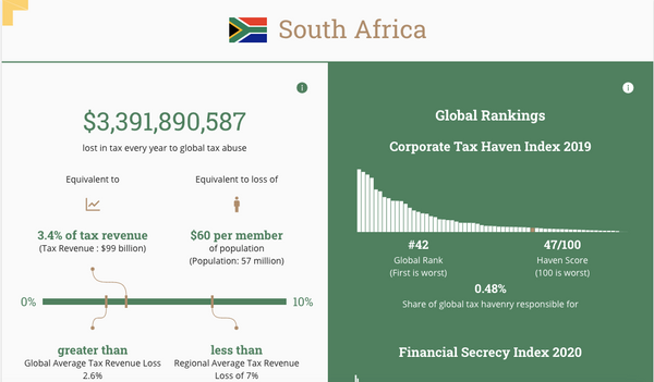 South Africa loses US$3.4 billion every year due to tax evasion